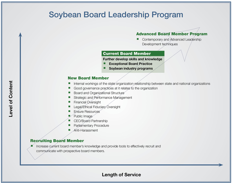 Soybean Board Leadership Chart Current