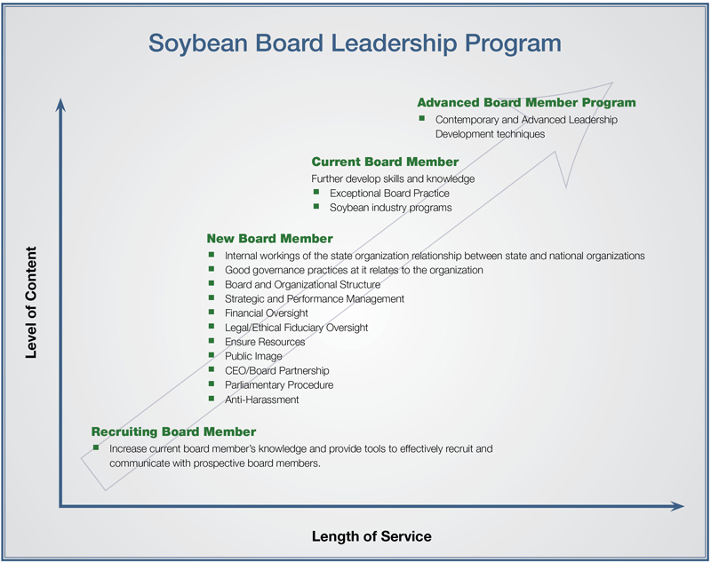 Soybean Board Leadership Chart General