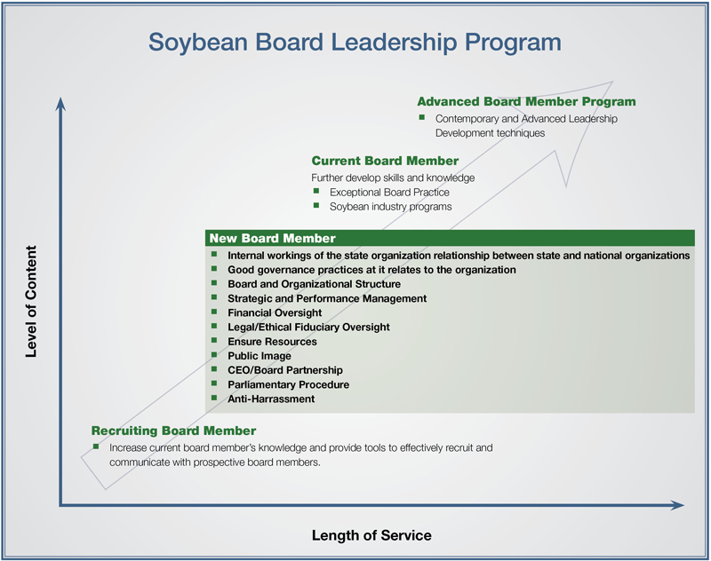 Soybean Board Leadership Chart New