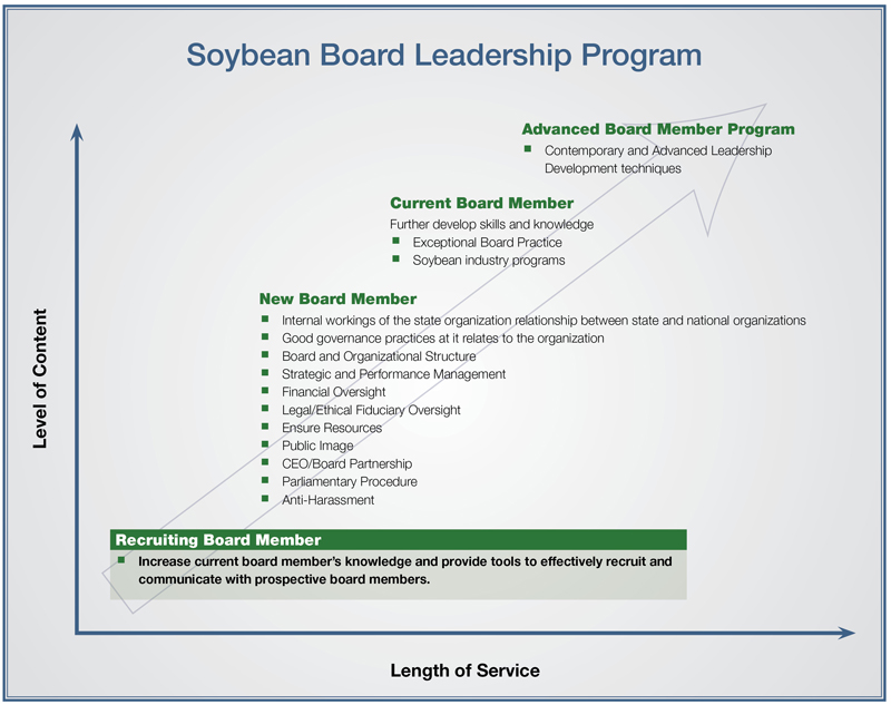 Soybean Board Leadership Chart Recruiting